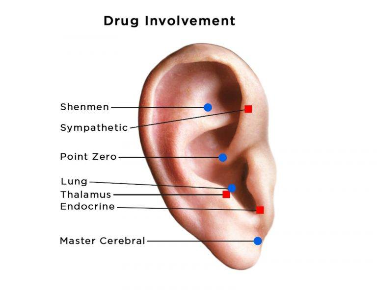 auriculotherapy diagram of ear showing acupoints for drug issues